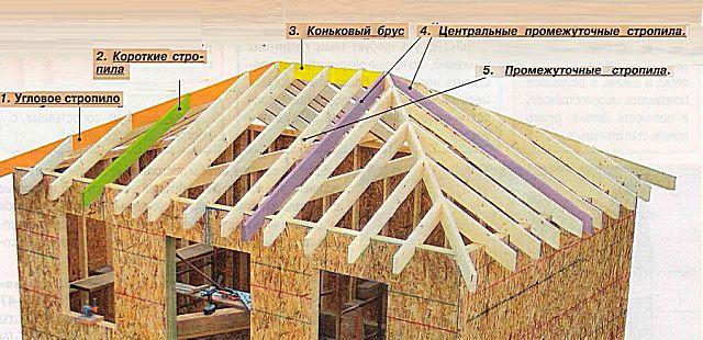Примерная схема вальмовой крыши