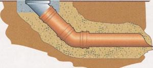 Схема положения трубы в грунте (обратная засыпка песком и грунтом)