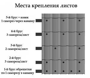 Схема укладки листов