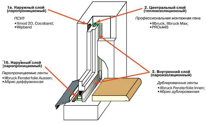 Схема установки пластикового окна
