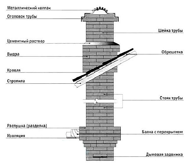"""Схема """"классического"""" кирпичного дымохода"""