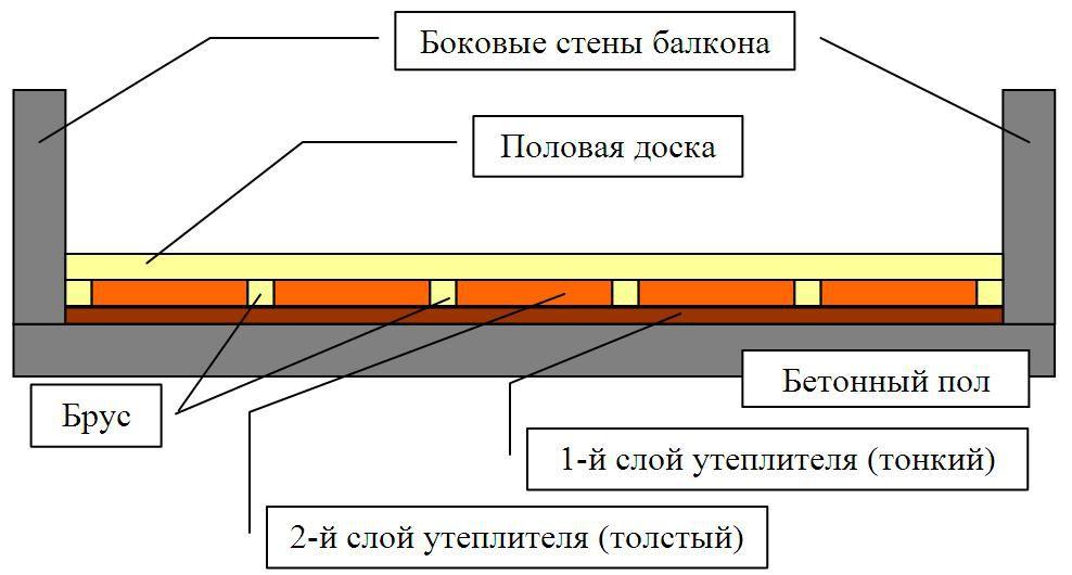 Схема утепления пола лоджии