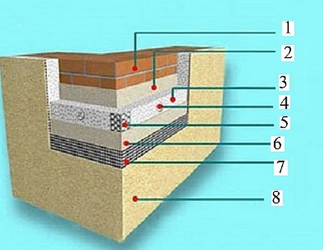 """Примерная схема утеплительного """"пирога"""" на фасадных стенах дома"""
