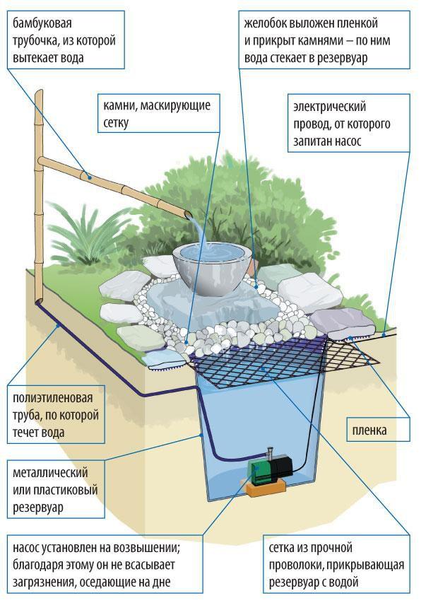 Схема фонтана для сада в