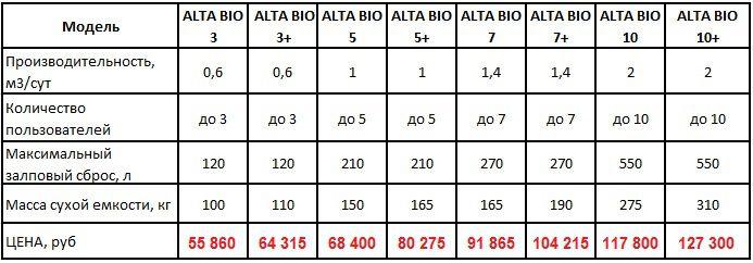 Технические характеристики септика Альта Био