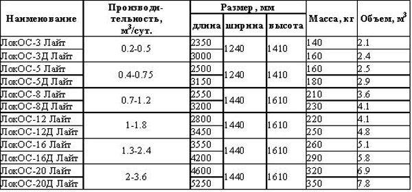 Технические характеристики септиков Локос