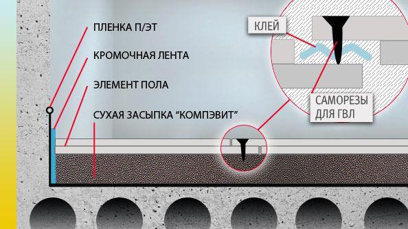 Технология укладки сухой стяжки Knauf