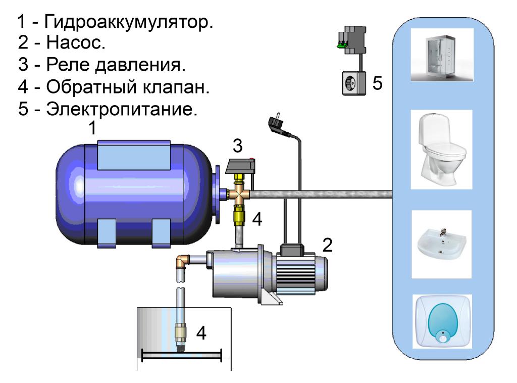схема простейшей канализации дачного дома