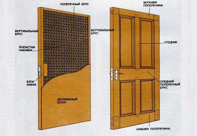 Типы филенок для деревянных дверей