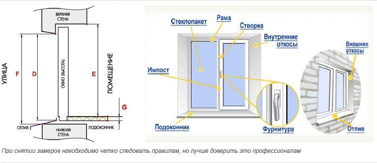 Точные замеры проема гарантируют идеальное сочетание эстетического восприятия и удобства эксплуатации пластикового окна