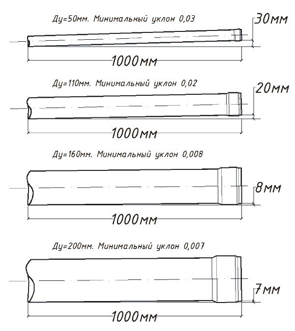 Уклоны канализационных труб