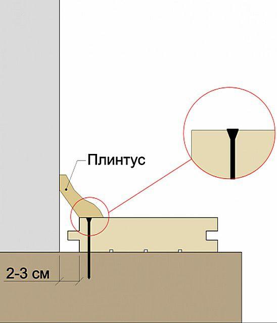 Обязательно оставляется зазор у стены, который впоследствии будет прикрыт плинтусом
