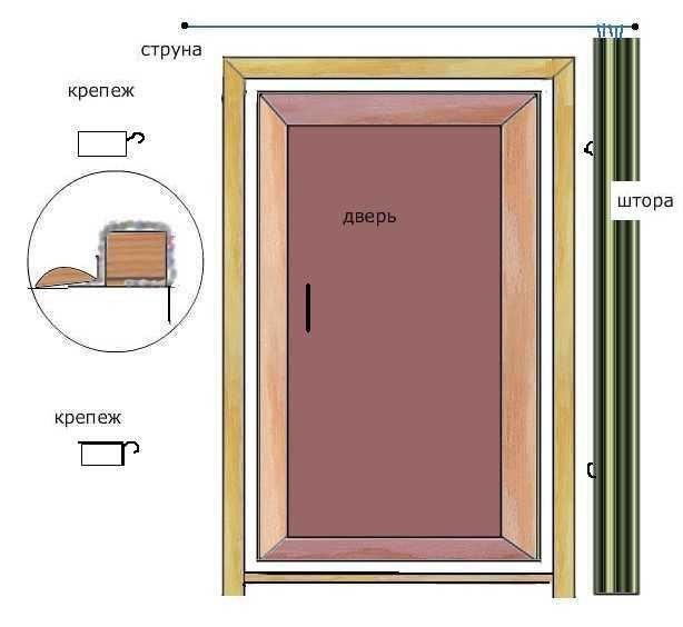 Утеплить дверь в бане своими руками