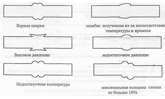 Сварка Пп Труб Инструкция