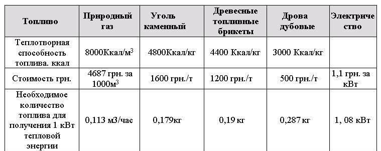 Сравнительная характристика стоимости топлива