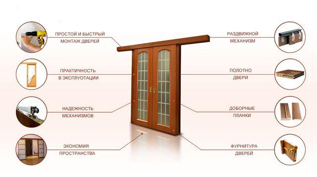 Раздвижные двери могут быть и двупольными