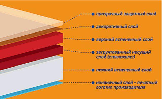 Гетерогенный материал имеет достаточно сложную структуру