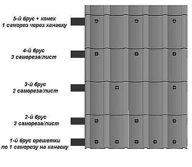 Схема расположения саморезов на листах металлочерепицы