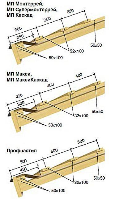 Шаг обрешетки в зависимости от модели металлочерепицы