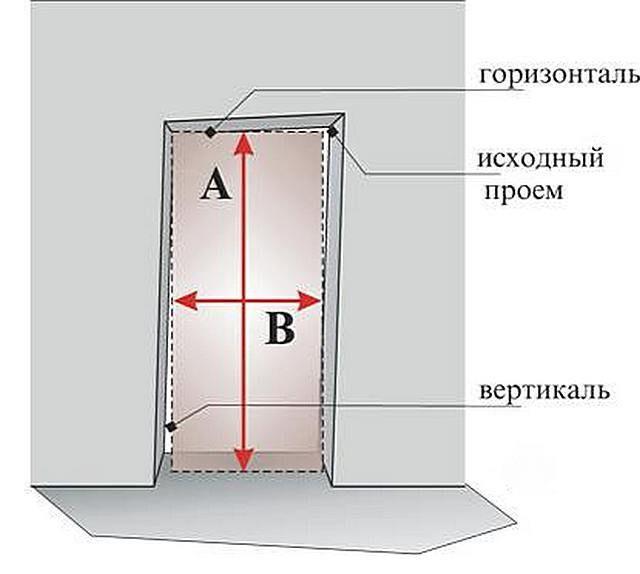 Промеры должны проводиться строго по вертикали и горизонтали