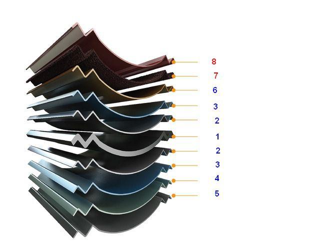 Примерное строение металлочерепичного листа
