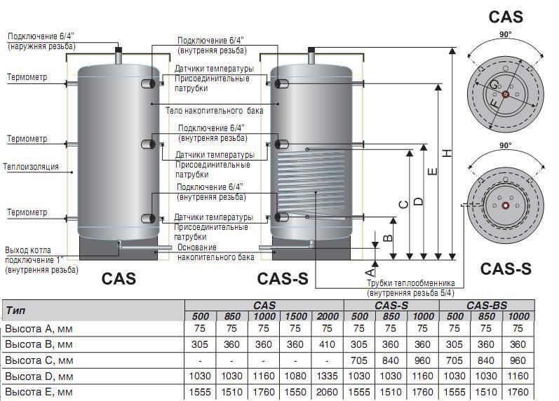 Бак-теплоаккумулятор для твёрдотопливного котла WIRBEL CAS-500