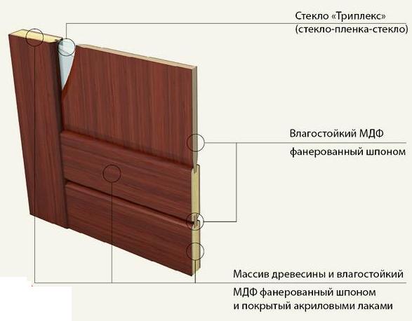 Дверь со стеклом Триплекс