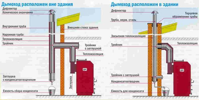 Варианты расположения дымохода для газового котла