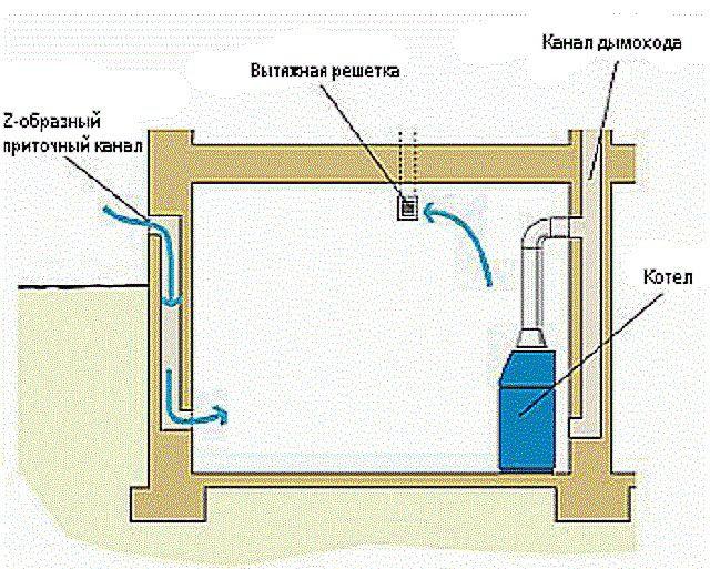 Вентиляция в котельной, обустроенной в цокольном  или полуподвальном помещении