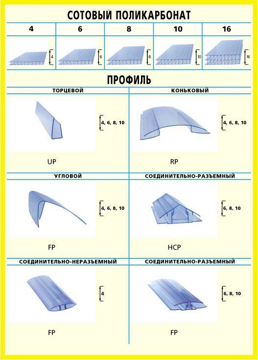 Виды профилей сотового поликарбоната