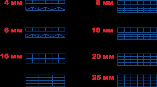 Виды структуры поликарбоната по количеству камер