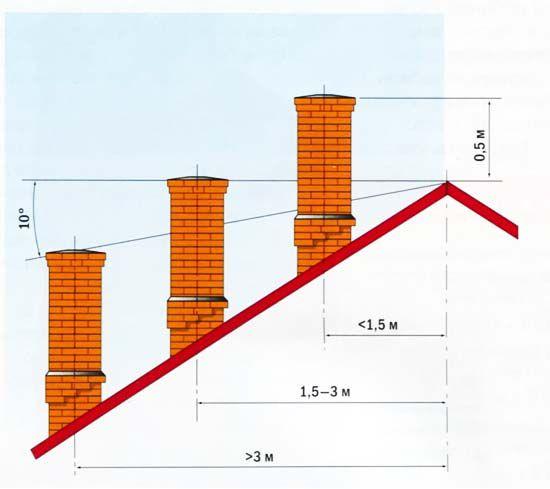 Высота дымохода для газового котла