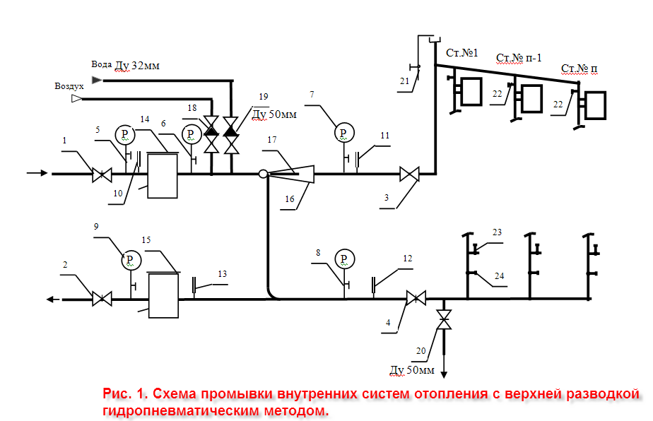 Инструкция По Промывке Систем Отопления