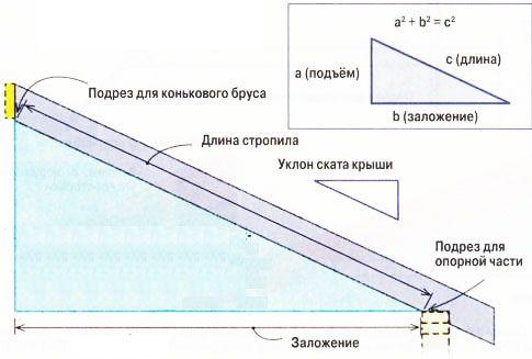 Для определения длины стропила воспользуйтесь теоремой Пифагора