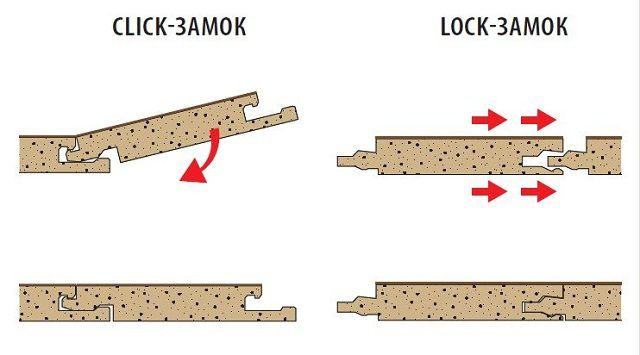 """Принципиальная разница замковых систем """"Click"""" и """"Lock"""""""