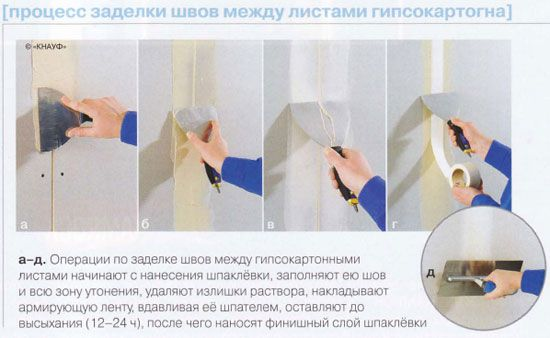 Как заделать швы на гипсокартоне