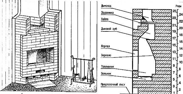 Внешний вид и вертикальный разрез камина В. Быкова