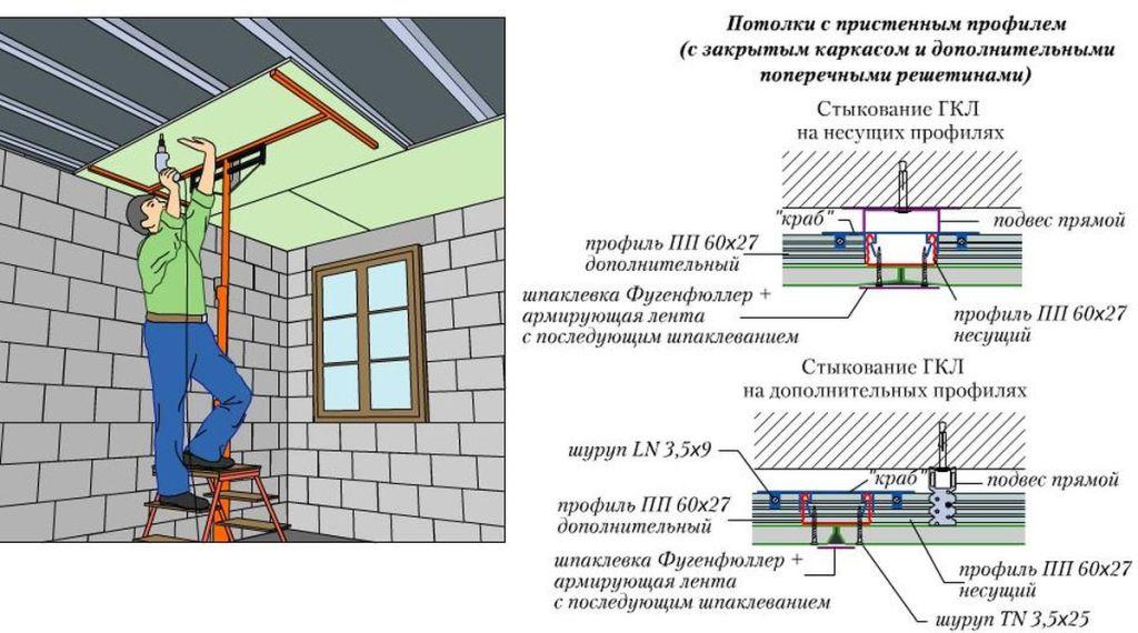Крепление ГКЛ и узлы соединений гипсокартонных листов при обшивке потолка