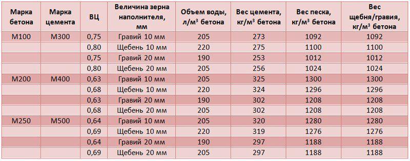 Как сделать бетон своими руками - пошаговая инструкция! - Remontdomaspb.ru
