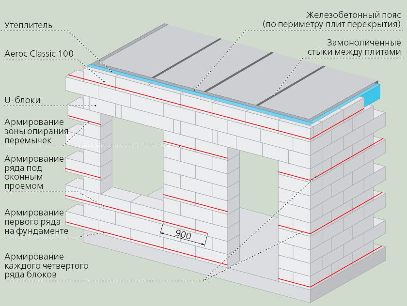 Особенности строительства из газобетона