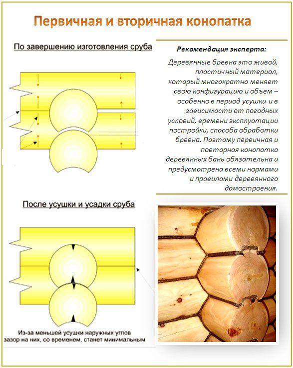 вторичная конопатка сруба