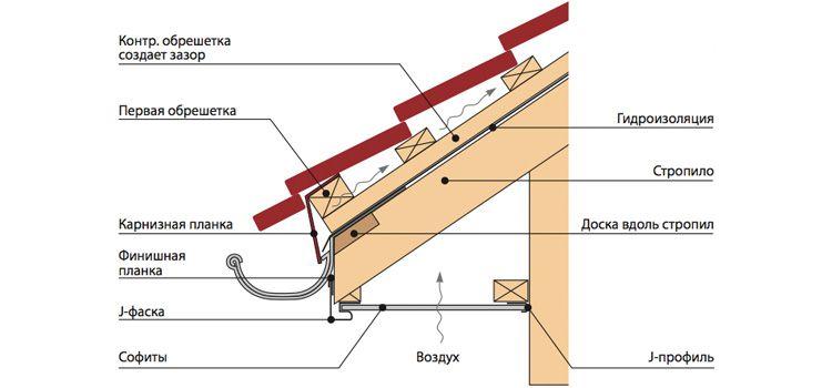 Обшивка фронтона для крыши