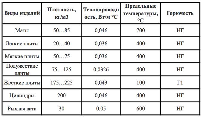 Разновидности минеральной ваты