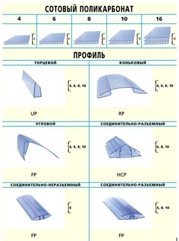 Разновидности профилей сотового поликарбоната