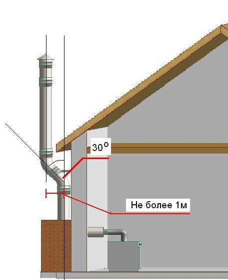 Расположение дымохода для газового котла