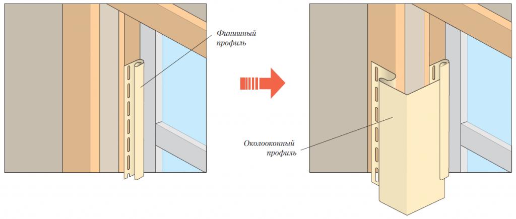 Расположение финишного профиля сайдинга на обрешетке оконного проема