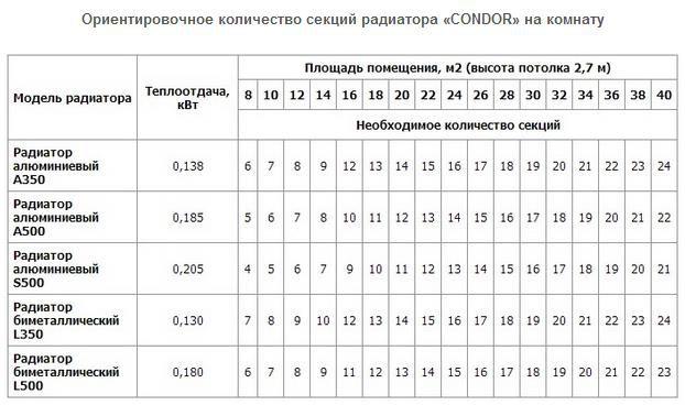 Расчет секций для радиаторов CONDOR