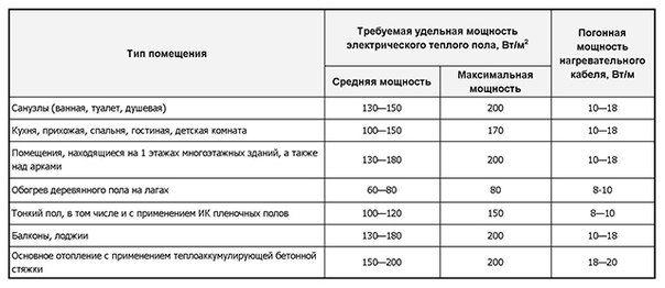 Сводная таблица требований к удельной и погонной мощности в зависимости от назначения помещения и вида отопления