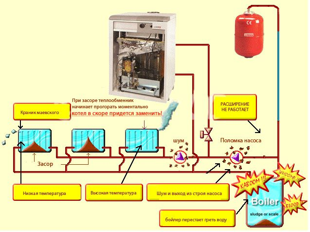 Симптомы и проявления забитой системы отопления частного дома