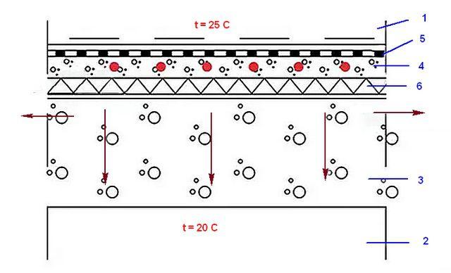 Схема утечки тепла через межэтажное перекрытие
